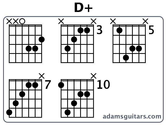 D+ Guitar Chords from adamsguitars.com
