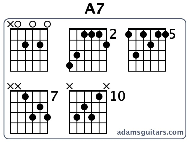 What does the 7 mean in major 7th  All Guitar Chords