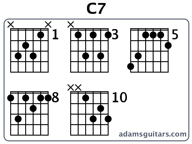 Emajor7 Guitar Chord  E major seventh  16 Guitar Charts