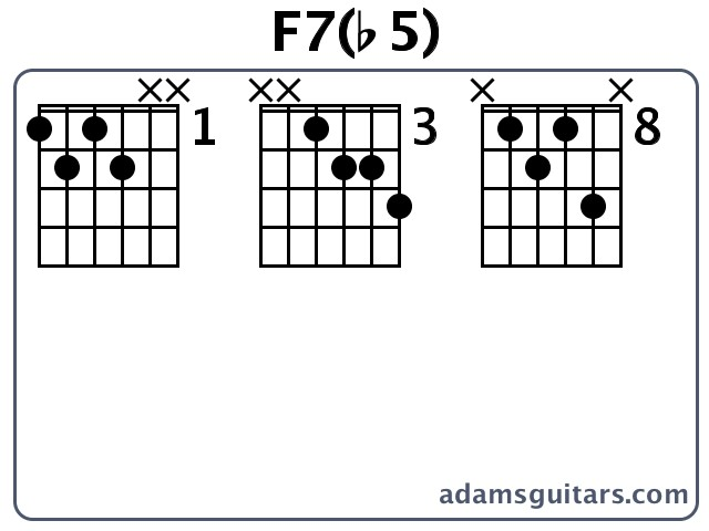 F7(b5) Guitar Chords from adamsguitars.com