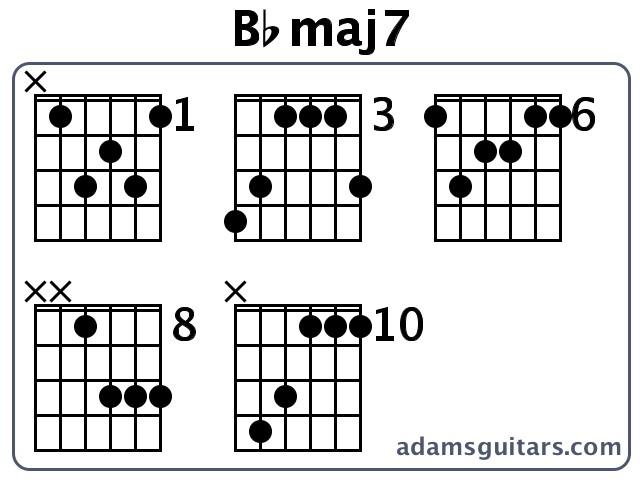 B Minor 7 Guitar Chord Bbmaj7 Guitar Chords f...