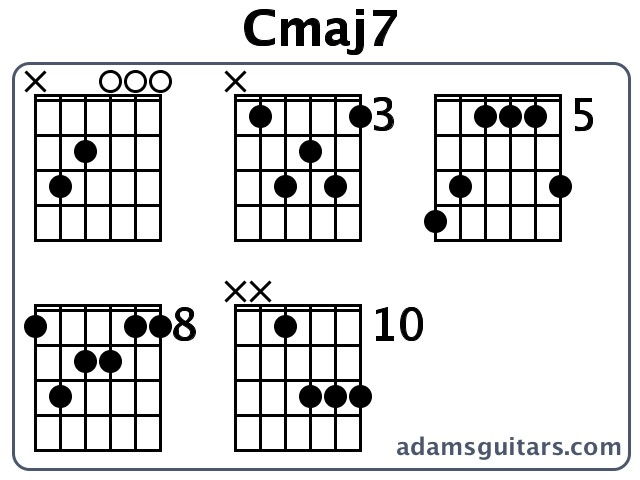 List Of Synonyms And Antonyms Of The Word Cmaj7 Guitar