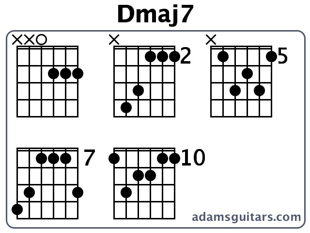 Key of d guitar chords