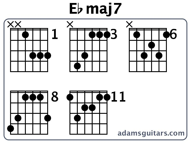 Ebmaj7 Guitar Chords from adamsguitars.com