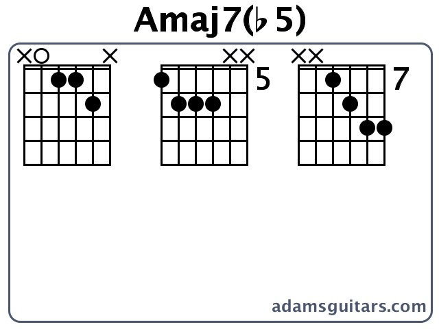 Amaj7(b5) Guitar Chords from adamsguitars.com