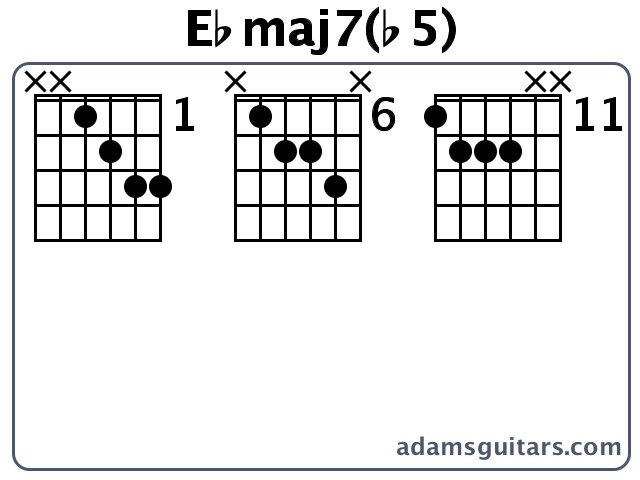 Ebmaj7b5 Guitar Chords From Adamsguitars