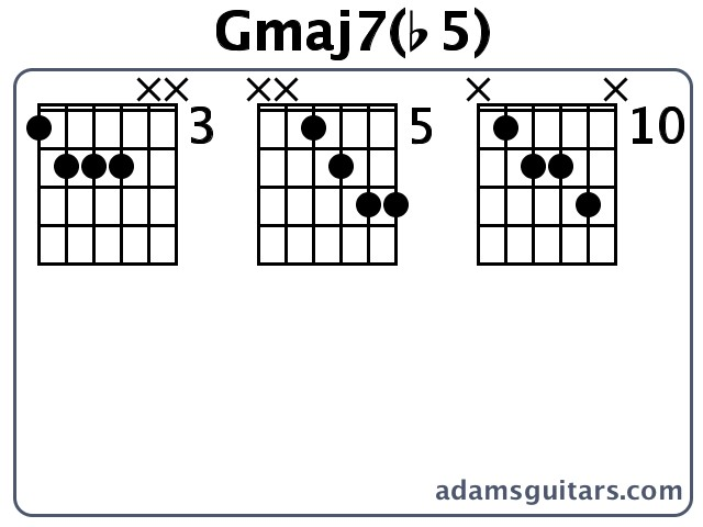 Gmaj7(b5) Guitar Chords from adamsguitars.com