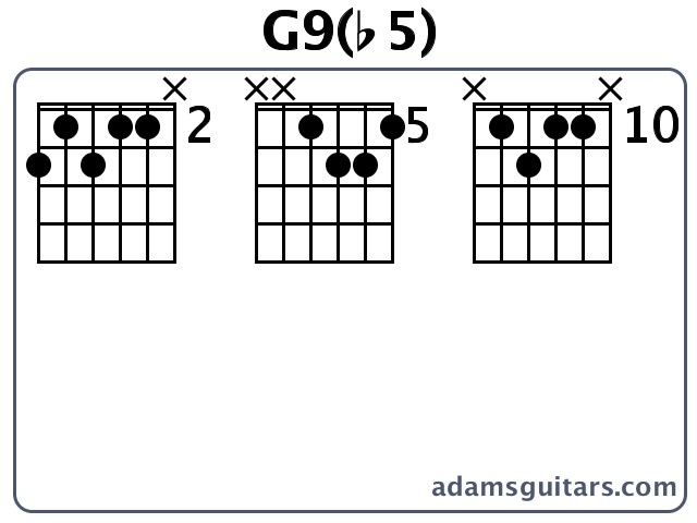 Major Chords On Guitar