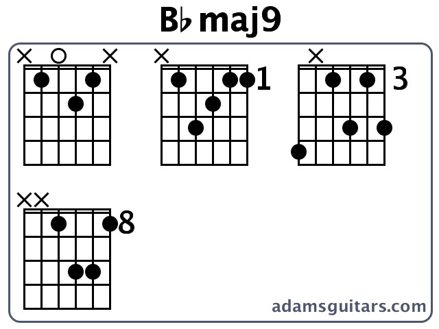 Bbmaj9 Guitar Chords from adamsguitars.com