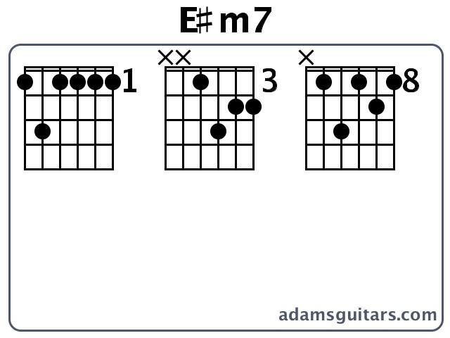 Guitar guitar chords key of e : E#m7 Guitar Chords from adamsguitars.com